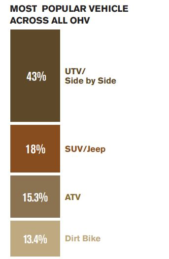 OHV User comparison